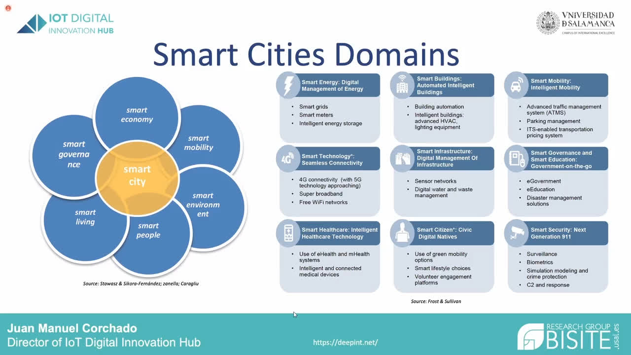 Keynote: Smart Cities: Fast development of intelligent management systems (total)
